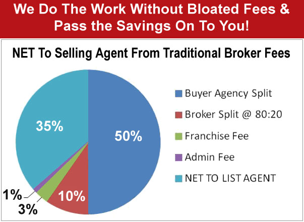Save $1000s by Eliminating Franchise Broker Fees!