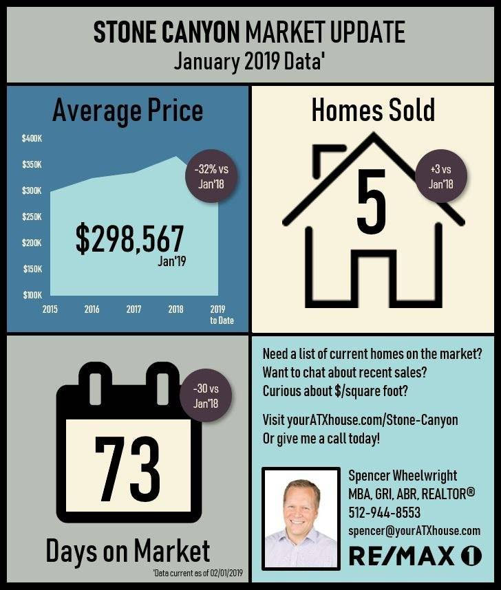 Stone Canyon Market Update - January 2019 (thumbnail)